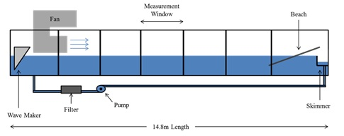 Spray Droplet Generation in Breaking Water Waves - Hydrodynamics ...